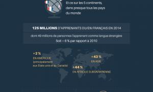 francophonie-infographie