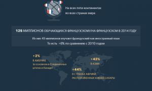Francophonie_RU infographie